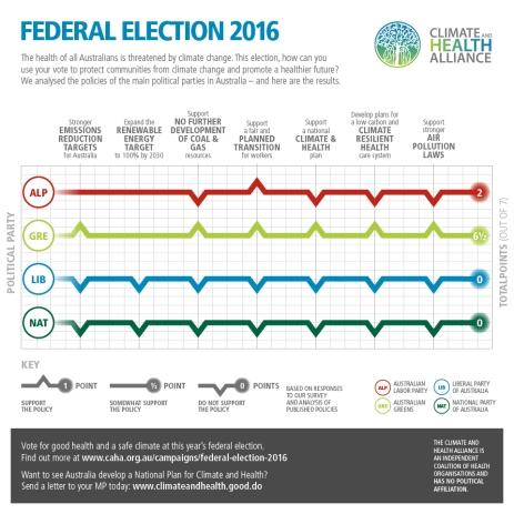 http://caha.org.au/wp-content/uploads/2010/01/CAHA-2016-Election-Scorecard-Social-v03.jpg